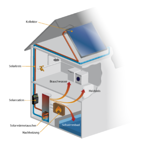 Funktionsweise einer Solaranlage